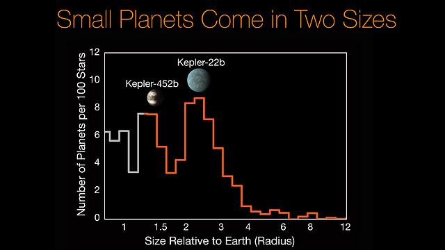 הטבע מעדיף כוכבי לכת קטנים (צילום: NASA)