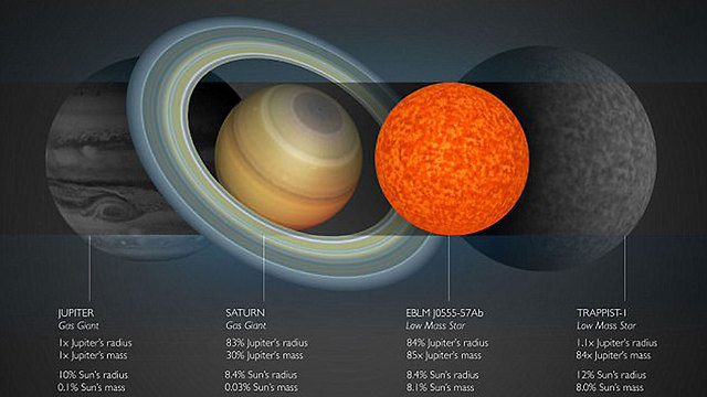 הכוכב החדש (שני מימין), בהשוואה ל-TRAPPIST-1, שבתאי וצדק