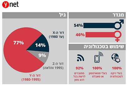 מי נוהג ברכב האוטונומי (גרפיקה, ynet)