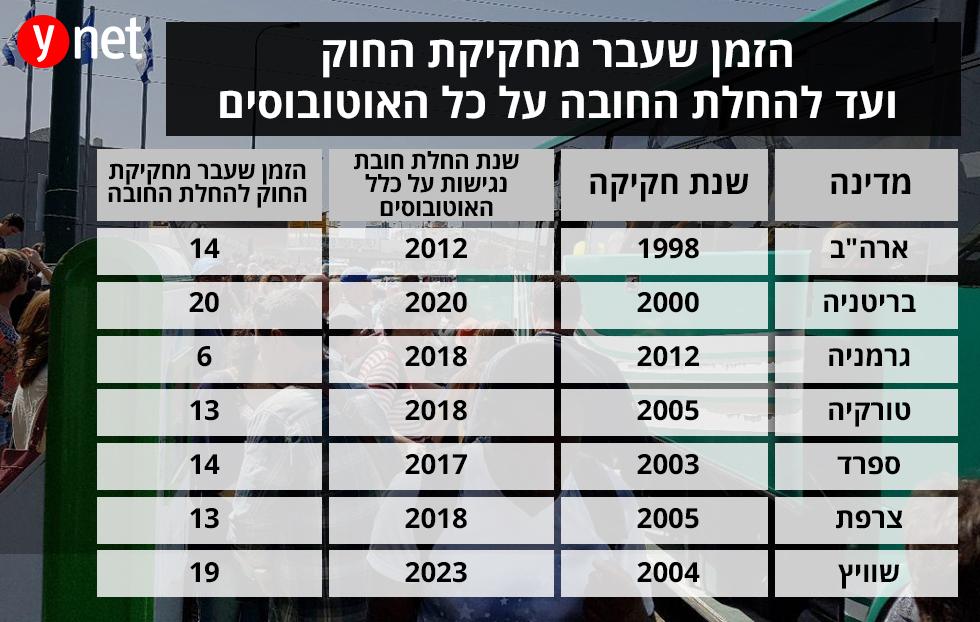 בישראל התקבלה החלטה ב-1998, אבל הוחלט להחריג אוטובוסים בינעירוניים ()