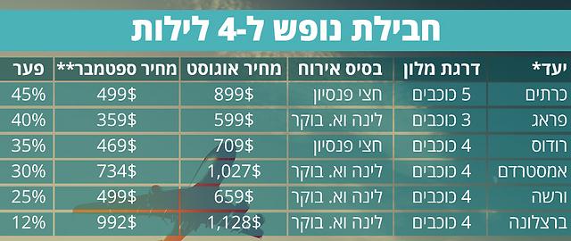 * טיסות ישירות בלבד ** המחיר עד 20.9 (ראש השנה)