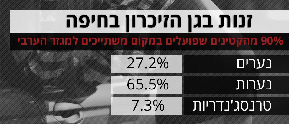 """לפי נתוני """"עלם"""" בדו""""ח מ-2016"""