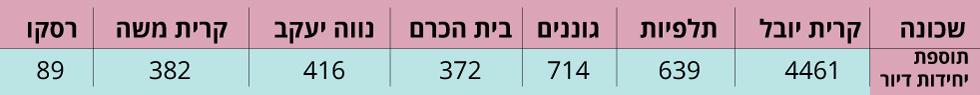 (נתונים: חברת מוריה לפיתוח ירושלים)