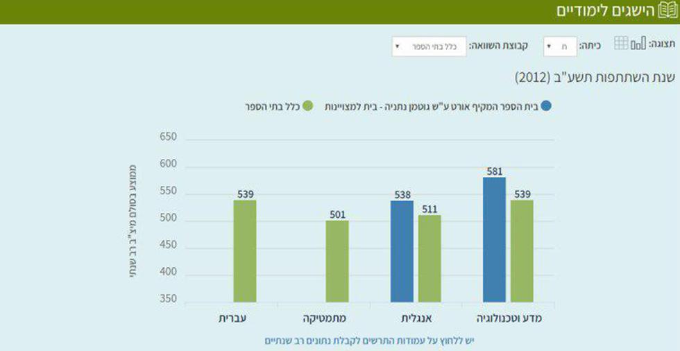 נתונים על מקיף אורט נתניה באתר החדש ()