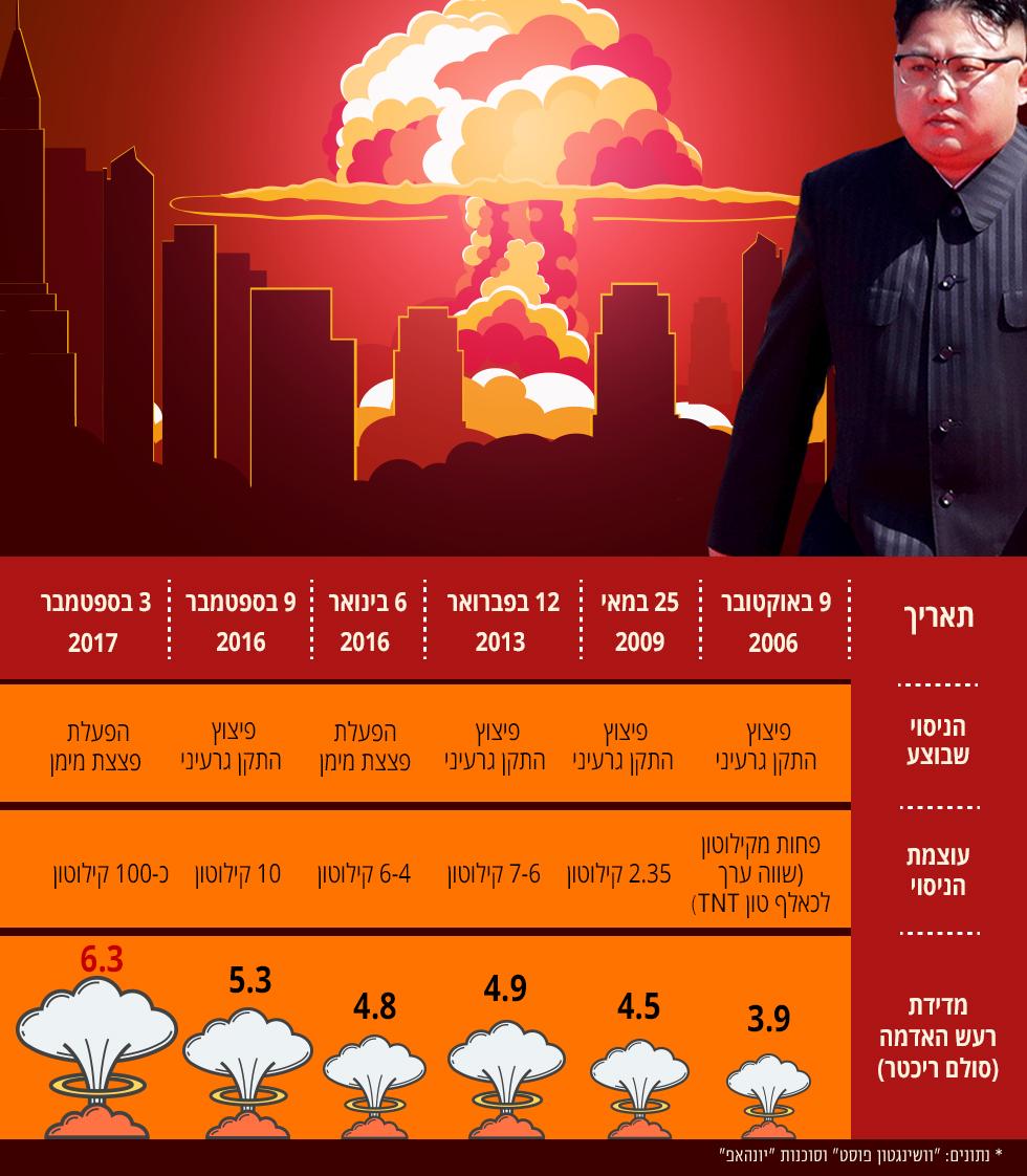הניסויים הגרעיניים של צפון קוריאה