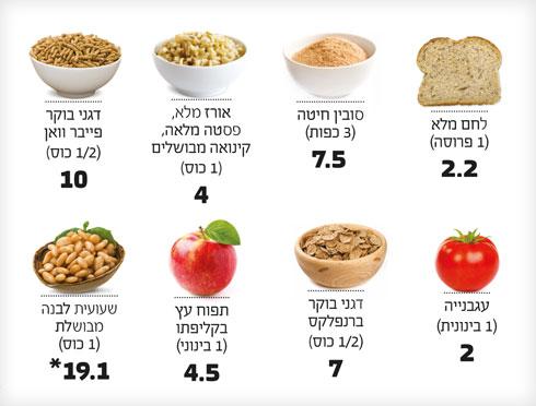 *כמות הסיבים בגרמים  למנה (צילום: Shutterstock)