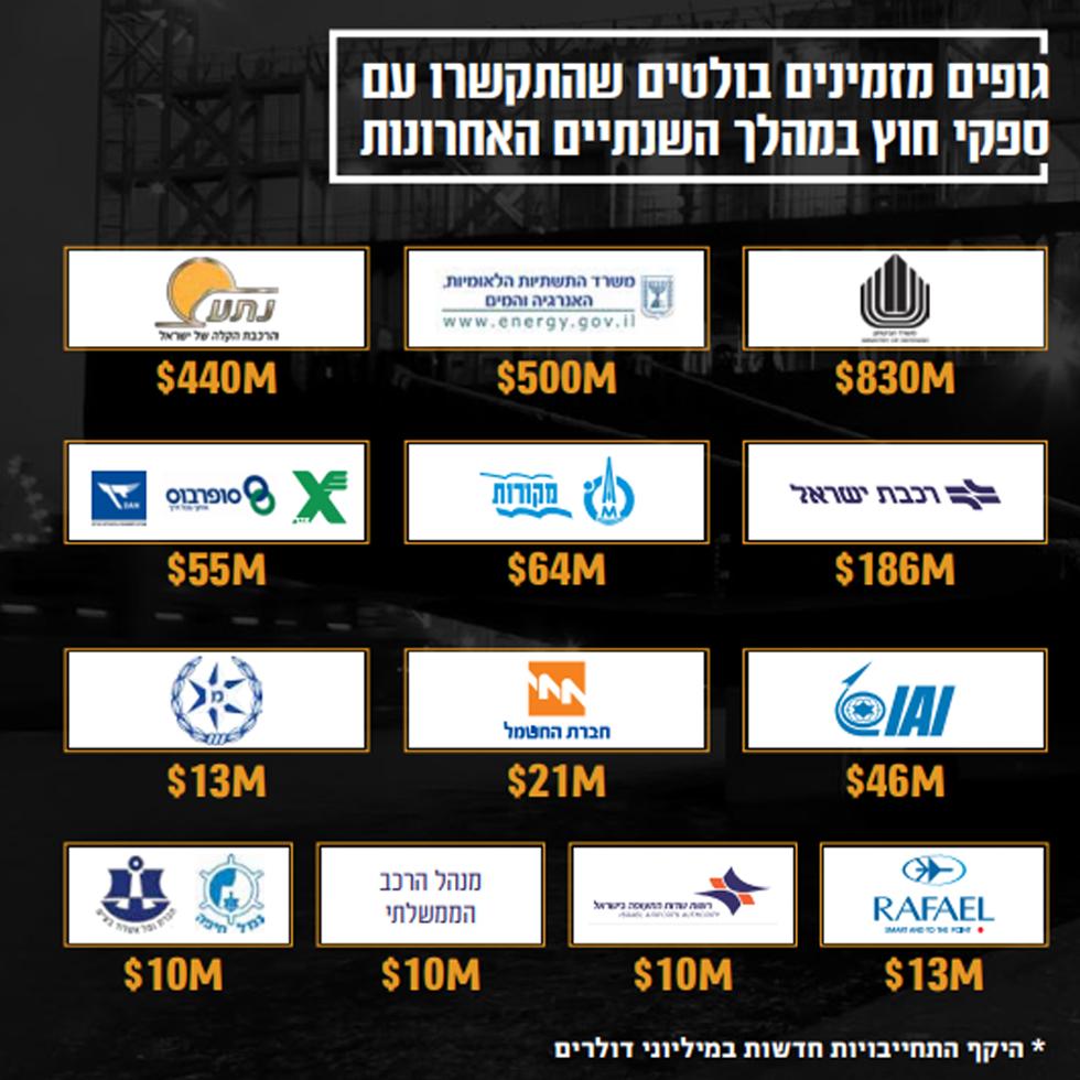 (הרשות לשיתוף פעולה תעשייתי וקידום השקעות זרות במשרד הכלכלה )