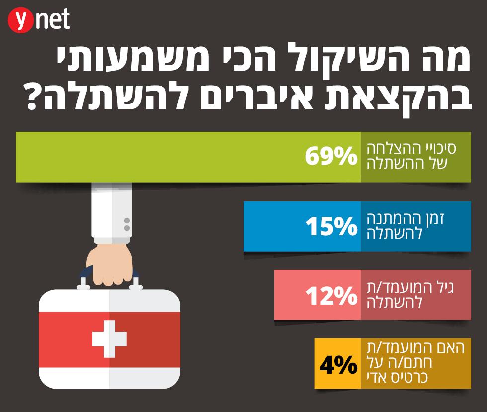 תוצאות סקר הפיילוט בקרב הסטודנטים (אינפוגרפיקה: עדי פארי)