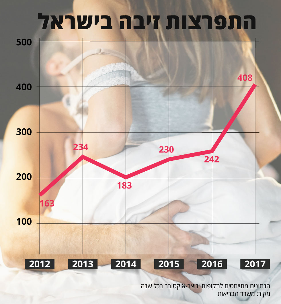 Израиль статистика секс