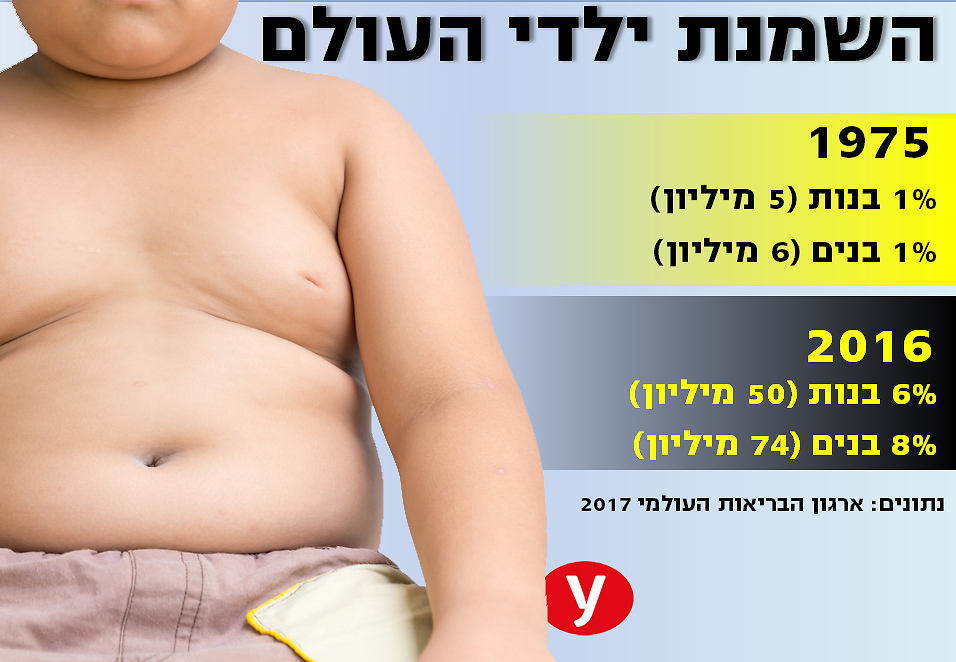 (השמנה השמנת ילדי העולם)