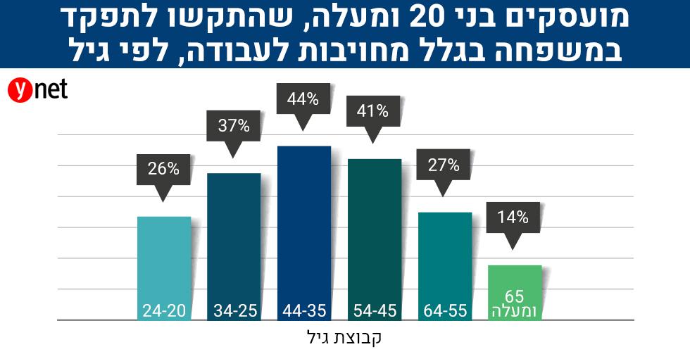 """(מקור: הסקר החברתי של הלמ""""ס) (מקור: הסקר החברתי של הלמ"""