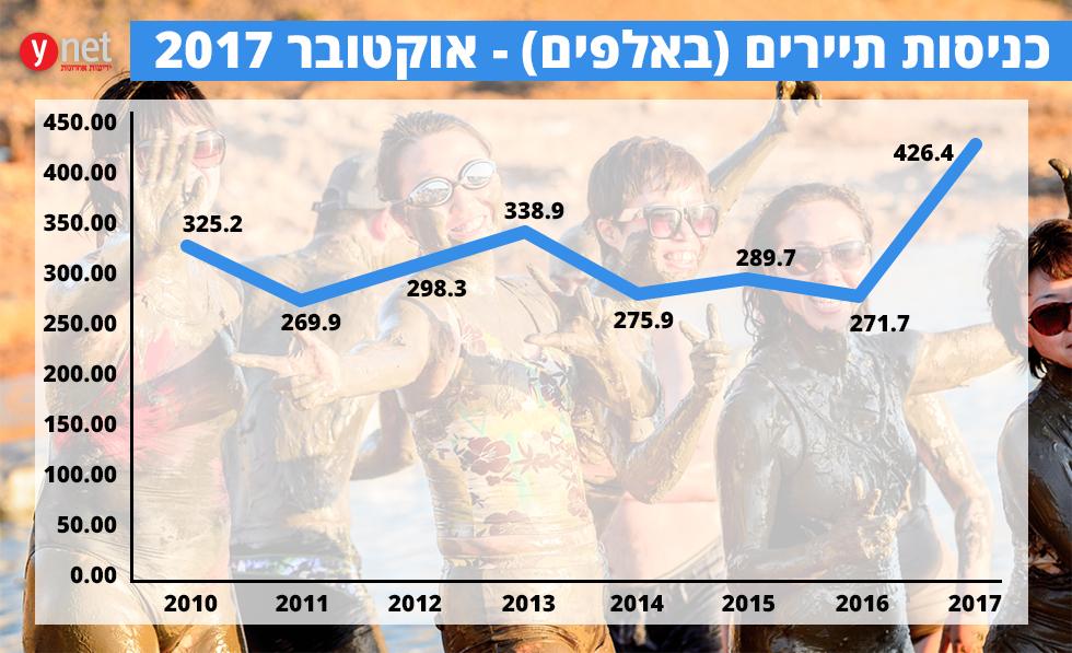 אוקטובר 2017: גידול של 60 אחוזים בתיירות לישראל