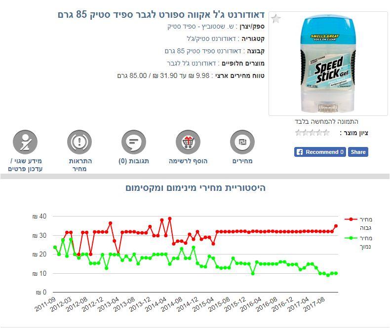 הפער בין ישראל למדינות שנבדקו מעבר לים: 94% (צילום מסך מאתר פרייסז)
