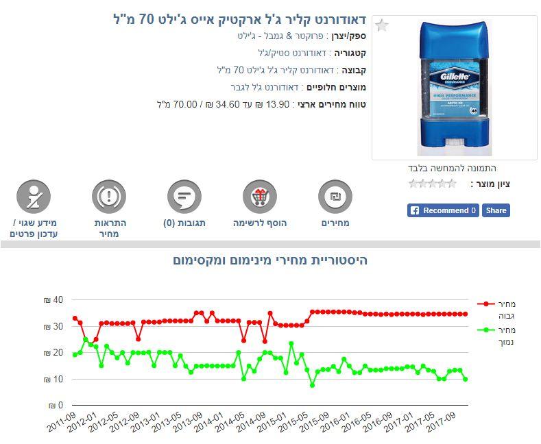 פער מחירים אדיר ברשתות. הפריט שנמכר ב-9.90 שקלים באושר עד עולה בשופרסל שלי פי 3.5: 34.60 שקל (צילום מסך מאתר פרייסז) (צילום מסך מאתר פרייסז)