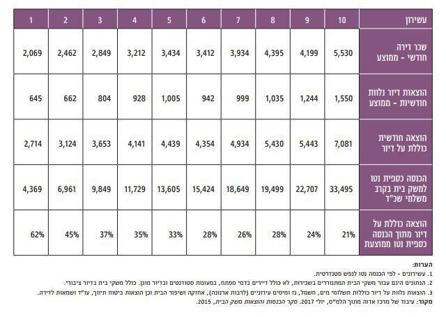הוצאות על דיור מתוך סך כל ההכנסות בשקלים ()