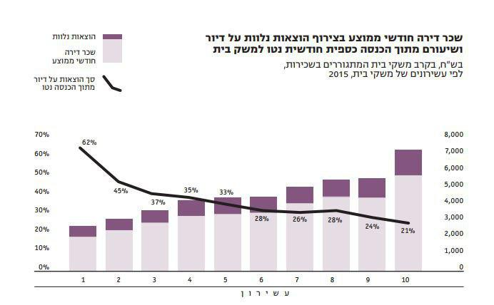 סך הכל הוצאות על דיור (באחוזים) מתוך ההכנסות לפי עשירונים ()