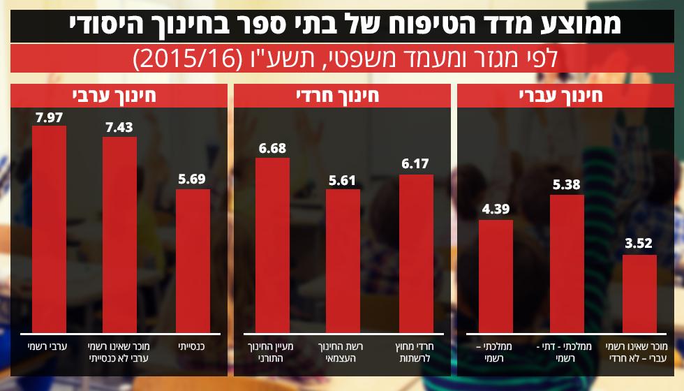 מדד הטיפוח בבתי הספר לפי עשירונים ()