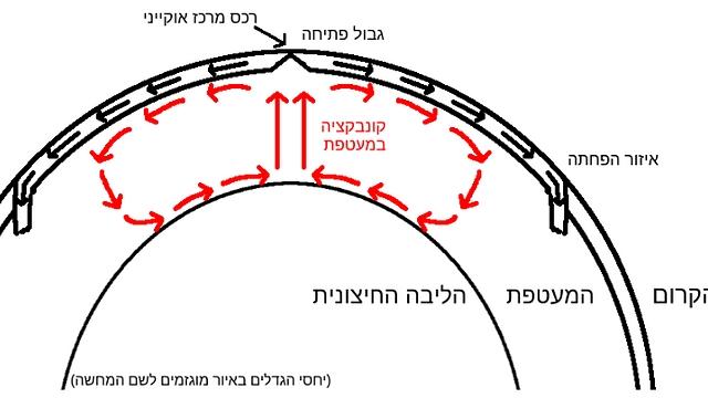 המנגנון המשוער המתאר את תנועת הלוחות הטקטוניים. תנועת קונבקציה במעטפת מסיעה גושי חומר חמים מתחתיתה אל ראשה. הגושים מתבדרים, ודוחפים עמם את הלוחות (איור: באדיבות מדע גדול, בקטנה)