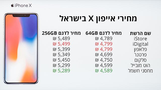 מחירי האייפון X בישראל