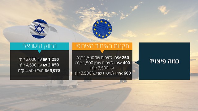 תקנות הפיצוי: באירופה מול ישראל ()