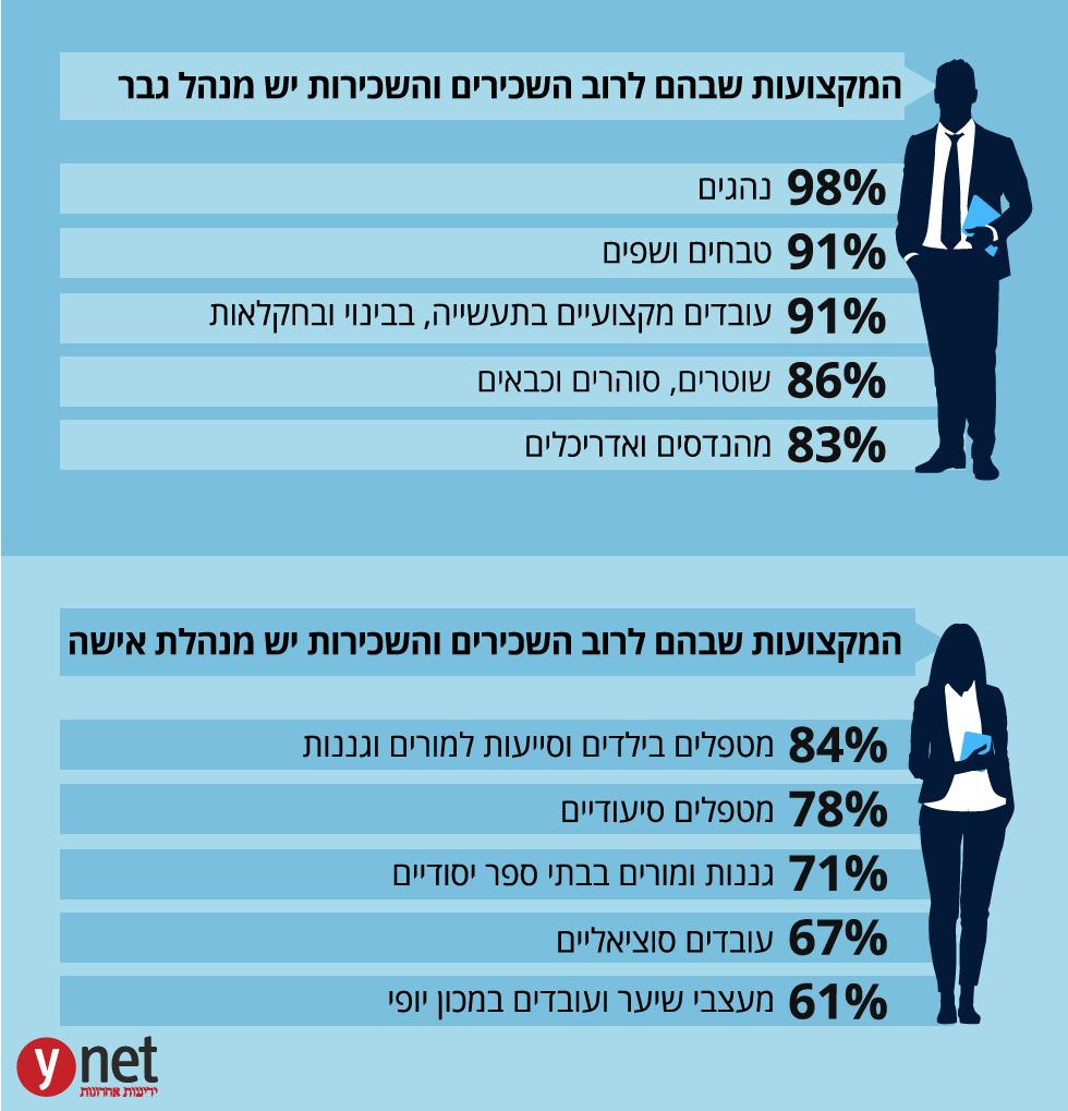 (מקור: הלשכה המרכזית לסטטיסטיקה)