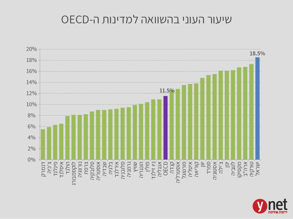 שיעור העוני הישראלי בהשוואה למדינות ה-OECD ()