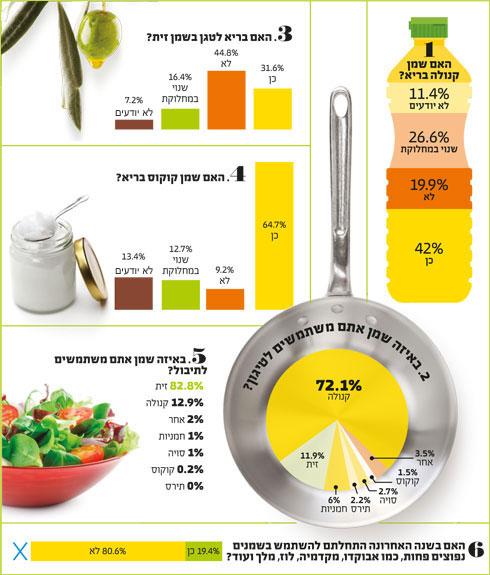 * על פי סקר השמן של מנטה שנערך בקרב 402 גולשי פורטל הבריאות zap doctors (צילום: Shutterstock)