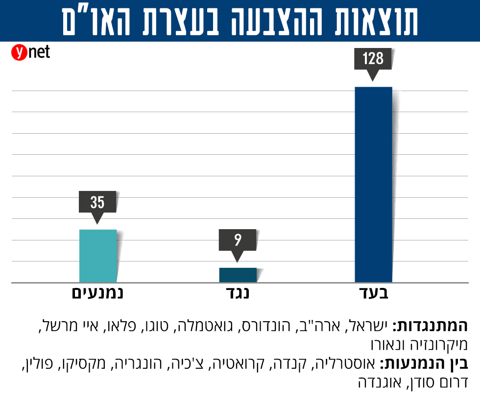 התוצאות בהצבעה האחרונה בעצרת נגד העברת השגרירות האמריקנית ()