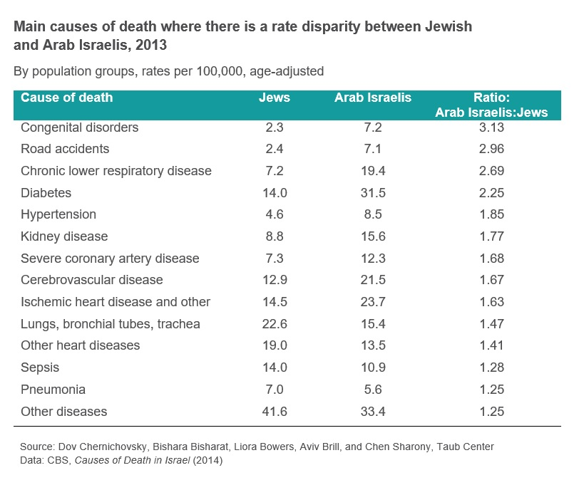 Differences in causes of death prevalence between Jews and Arabs in Israel (Photo: Taub Center)