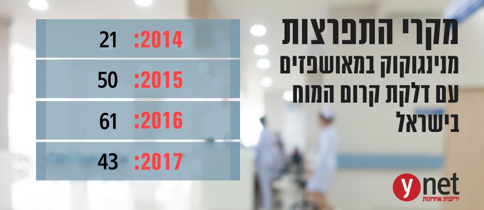 למה ילדי ישראל לא מקבלים חיסון לחיידק האלים? Info