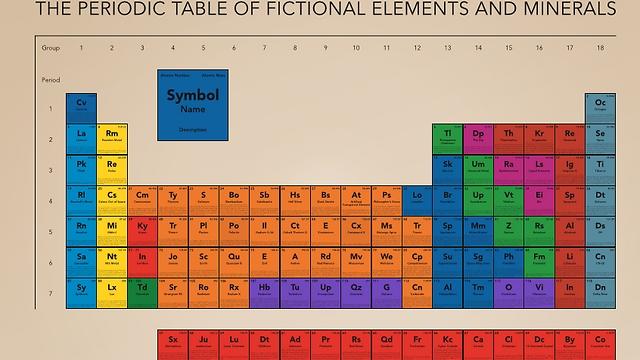 הטבלה המחזורית הדמיונית. אגניישקה קוראנט (צילום: מתוך התערוכה)