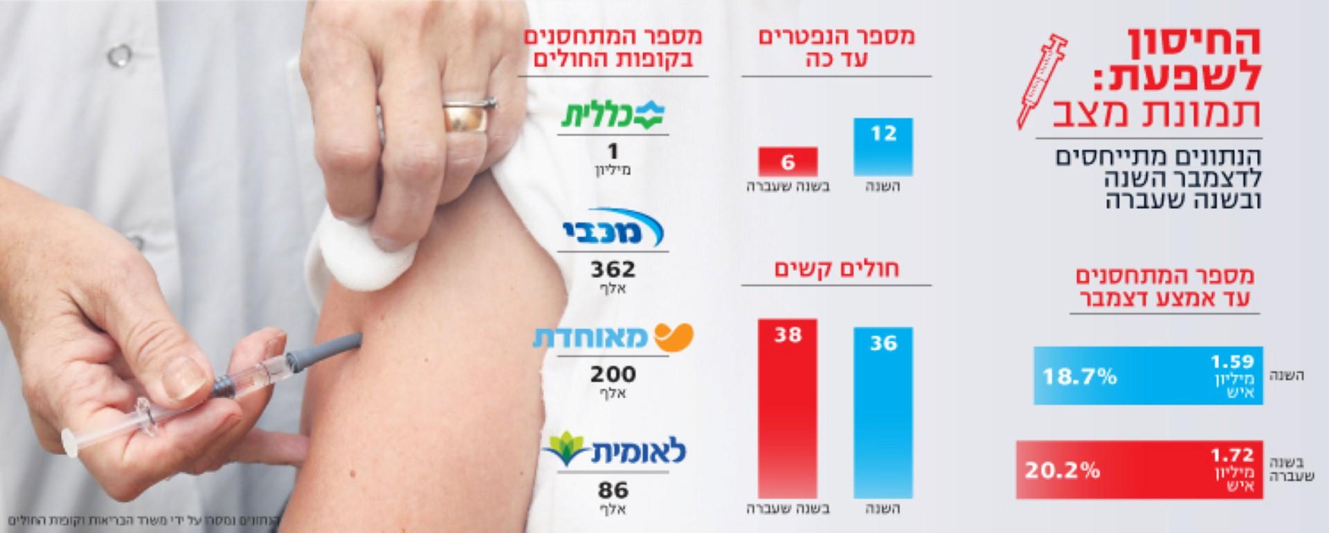 שאננות? למה הישראלים מתחסנים פחות לשפעת 3_(Large)