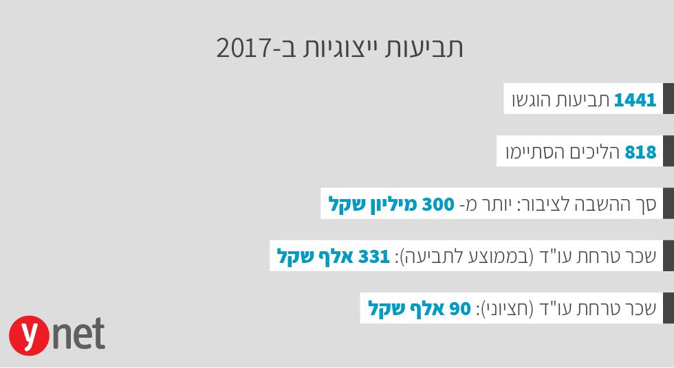 """נתוני התביעות הייצוגיות לשנת 2017 (ריכוז הנתונים: """"מרכז הלכה ומעשה"""") (ריכוז הנתונים:"""