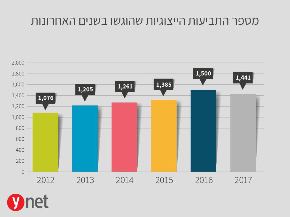 מספר התביעות הייצוגיות שהוגשו לפי שנים ()