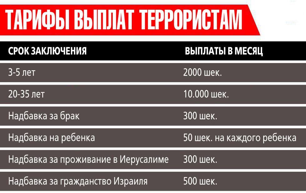 Инфографика: Вести-Ynet (Вести-Ynet)