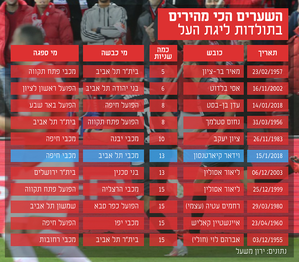 השערים המהירים בליגת העל (נתונים: ירון משעל) (נתונים: ירון משעל)