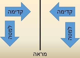 """היפוך של """"פנימה"""" ו""""החוצה"""" הכיוון של החץ לעבר המראה משתנה, אבל לא הכיוון מעלה-מטה (איור: גל וינר, מכון דוידסון)"""