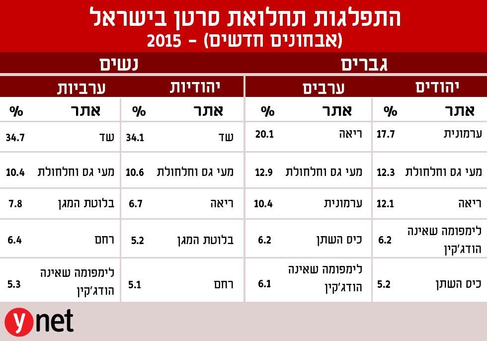 יום הסרטן הבינלאומי: בישראל יותר חולים - ופחות מתים Cancer1-01