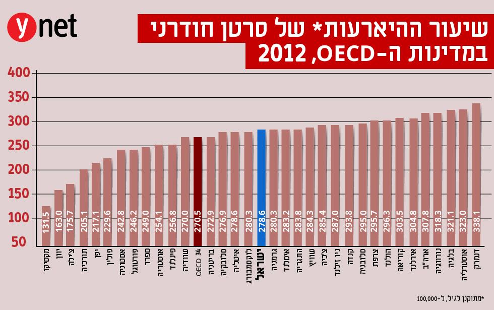 יום הסרטן הבינלאומי: בישראל יותר חולים - ופחות מתים Artboard_1_copy-100