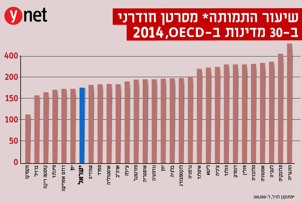 יום הסרטן הבינלאומי: בישראל יותר חולים - ופחות מתים Artboard_1_copy_2-100