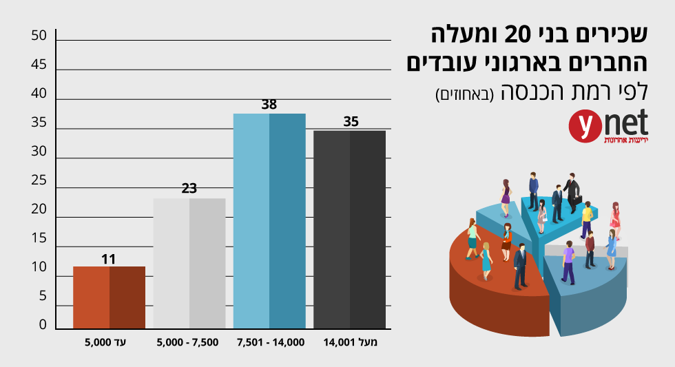 (מקור: הלשכה במרכזית לסטטיסטיקה)