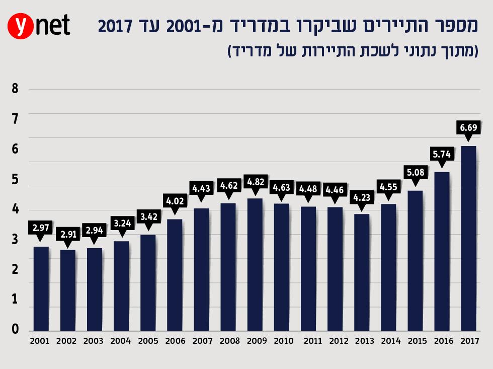המספרים בגרף מתייחסים למיליונים (באדיבות לשכת התיירות הספרדית) (באדיבות לשכת התיירות הספרדית)