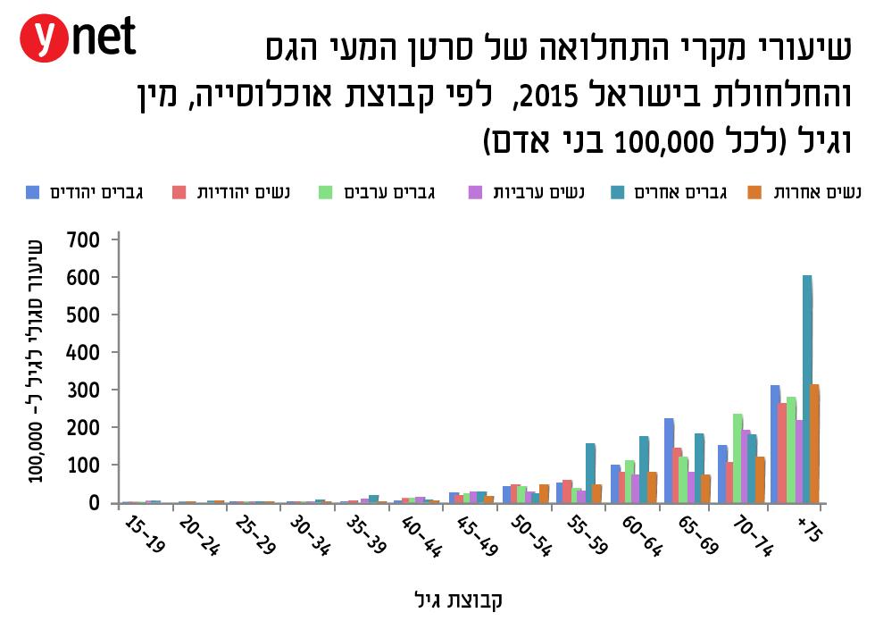 סרטן המעי הגס בישראל: שיעור התמותה בירידה 100