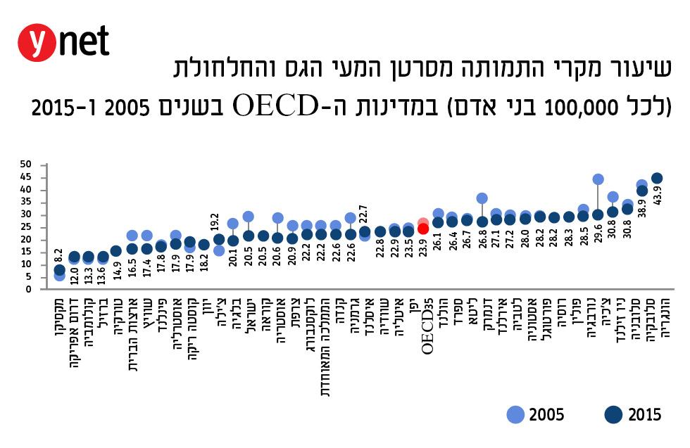 סרטן המעי הגס בישראל: שיעור התמותה בירידה 101