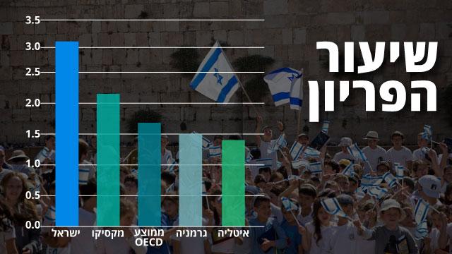 ממוצע ישראלי: 3.1 ילדים לכל אם