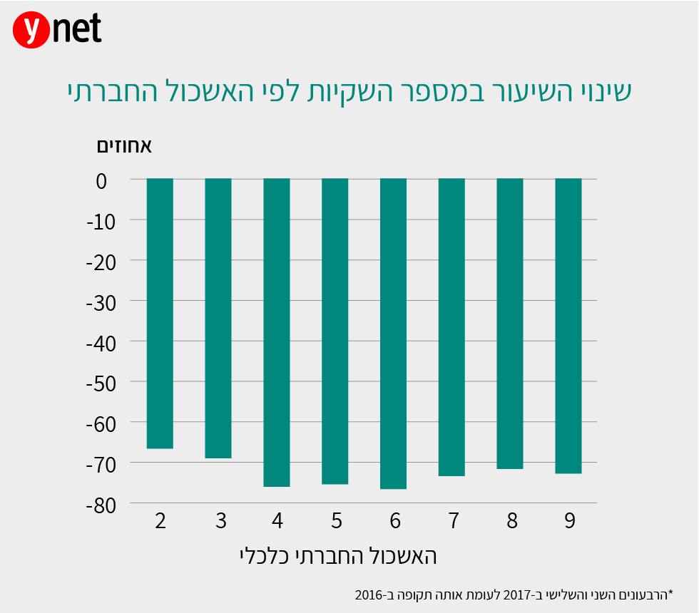 גרף דוח בנק ישראל על ירידה בשימוש בשקיות במרכולים ()