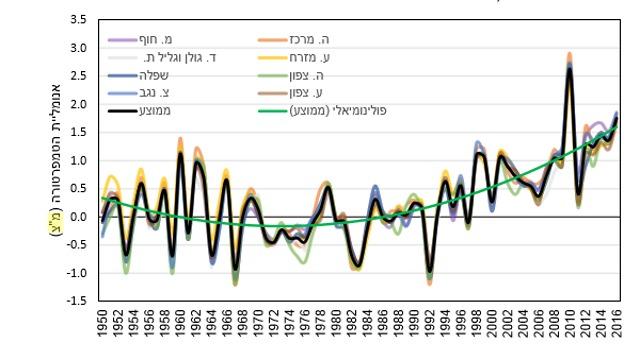 גרף המתאר את העלייה בטמפרטורות בישראל (צילום: מתוך הדו