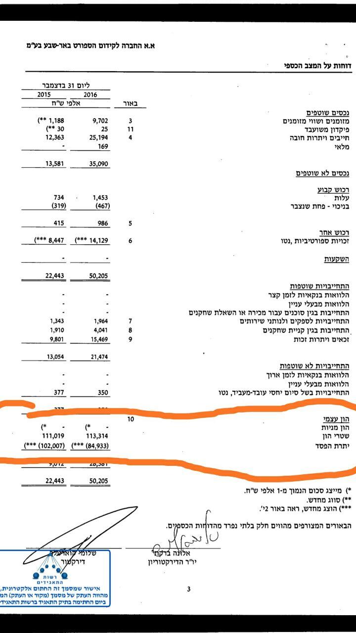 סך ההוצאות של אלונה ברקת מכיסה מיום שרשה את הפועל באר שבע ועד סוף 2016 ()