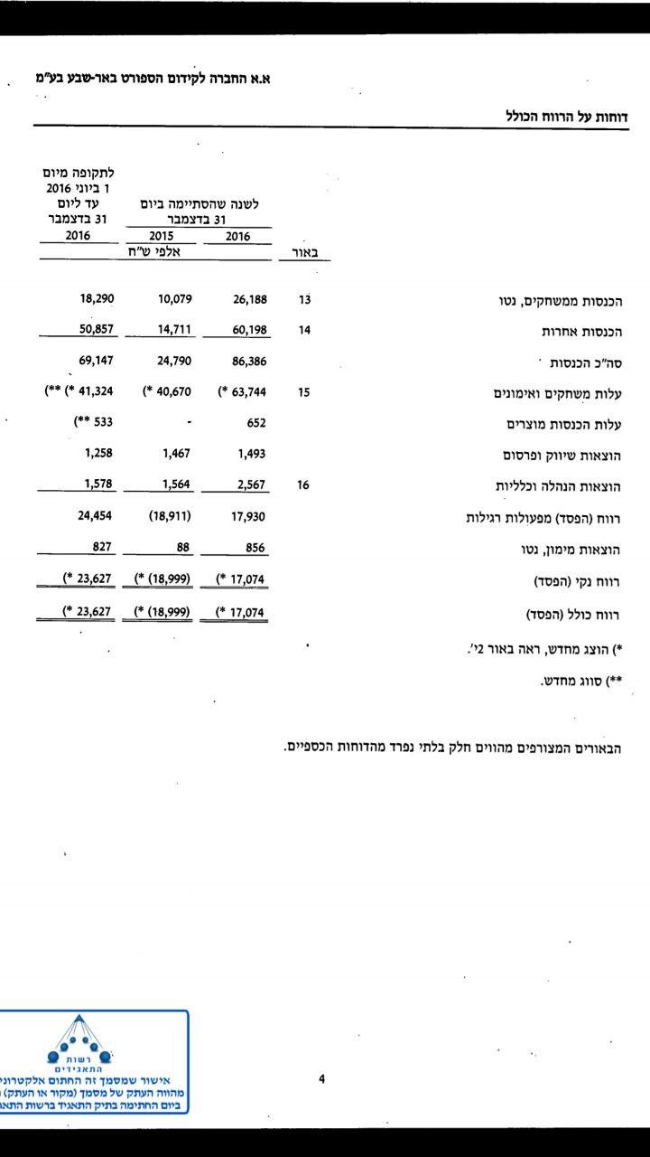 ההוצאות מול ההכנסות של הפועל באר שבע ב-2016 ()
