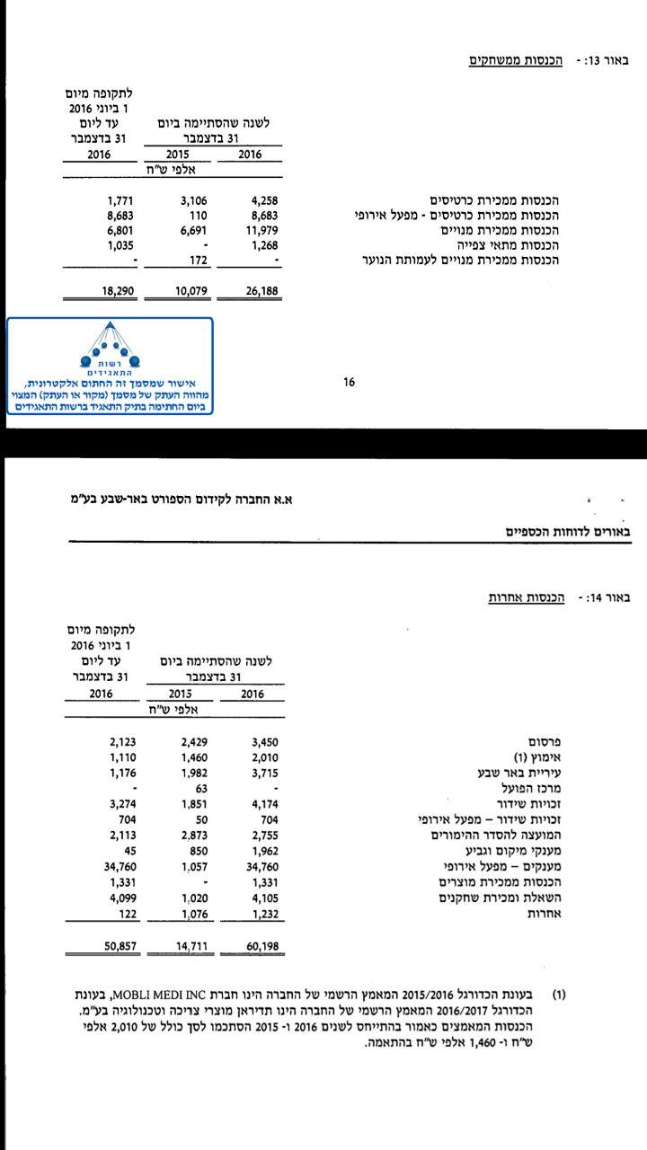 פירוט ההכנסות של הפועל באר שבע ב-2016 ממשחקים והכנסות אחרות ()